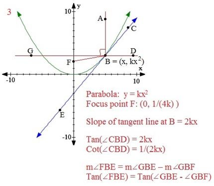 parabola2_diagram3