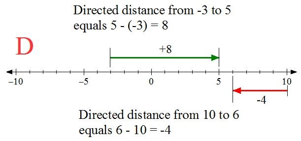Subtracting vectors math