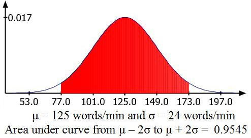 reading_curve2